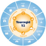ERP_Yourcegid_Y2_vue_d_ensemble