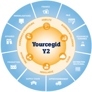 ERP_Yourcegid_Y2_vue_d_ensemble